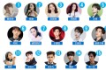 The April R3 Celebrity Index shows that Chinese boy band member Cai Xukun, at No 1, and actress Yang Mi, at No 2, are the the stars generating the most social media discussion in China last month. Photo: R3
