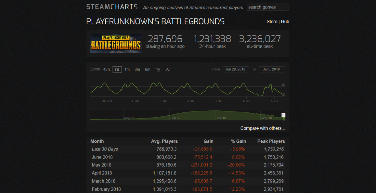 Pubg Has Lost Half Of Its Average Players Since The S Full Release Came Out Source Steamcharts