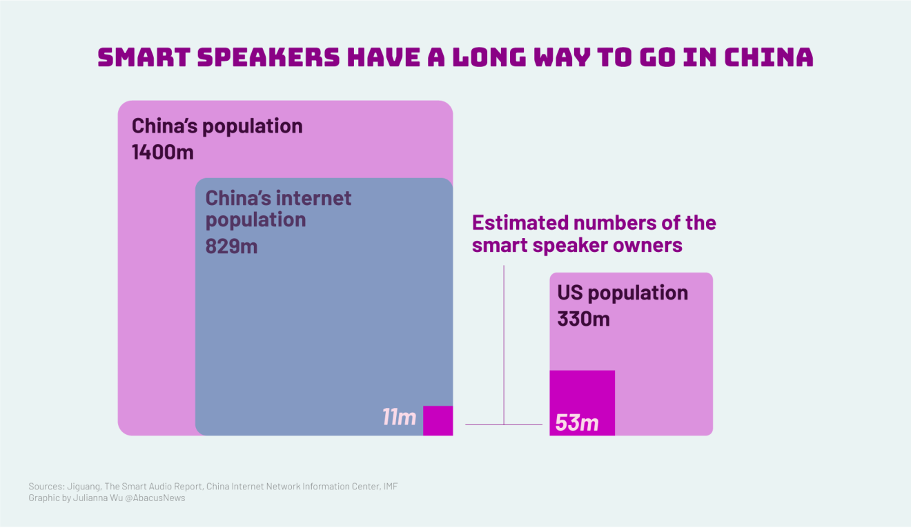 Chinese People Are Buying More Smart Speakers But They -1078