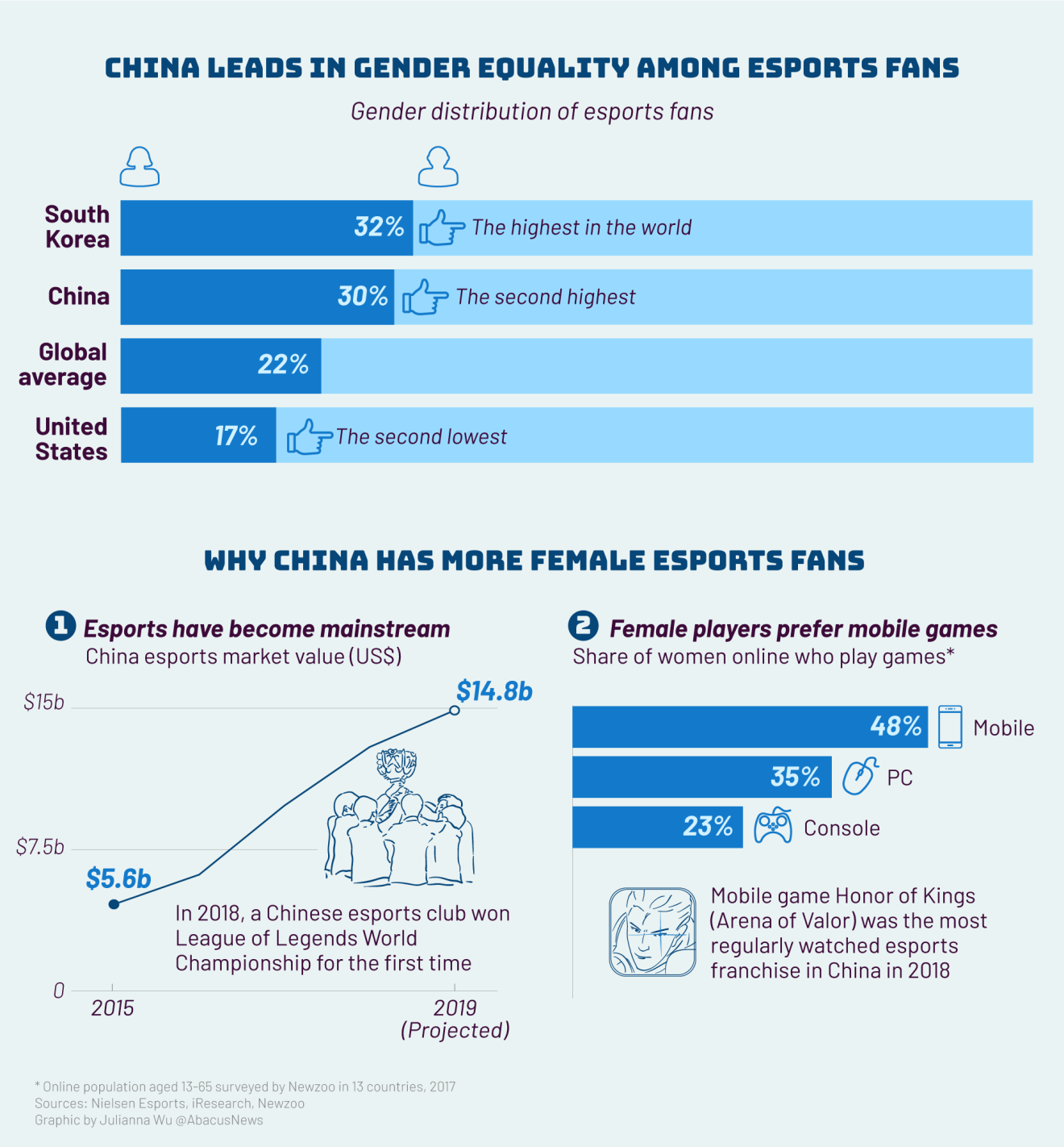 China might be one of the best countries for women in esports