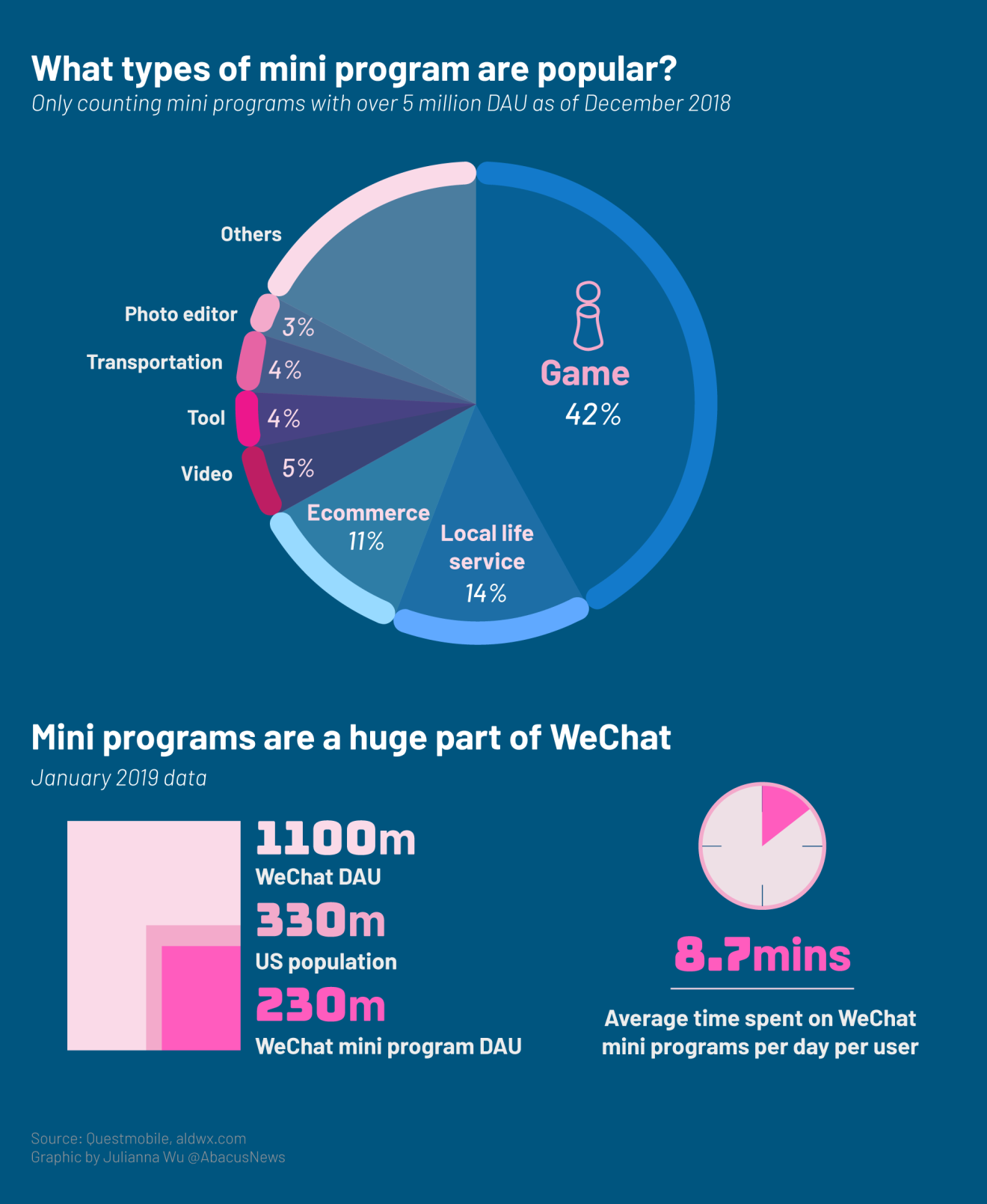 Mini Programs: The apps inside apps that make WeChat so
