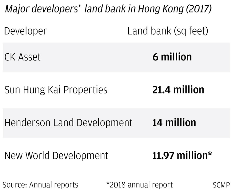 CK Asset says impact of protests on Hong Kong's property market will