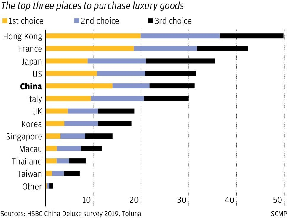 Forget the overseas holiday, Chinese consumers will soon shop at