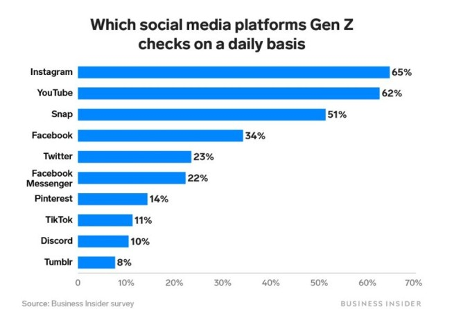 Instagram, Snapchat, YouTube: What the iPhone means to Gen Z in 3