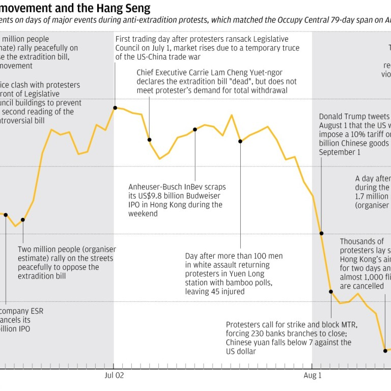 Occupy Central | South China Morning Post