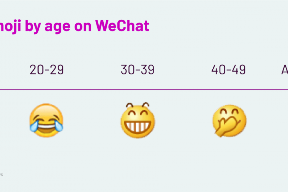 The emojis you use don't mean what you think in China