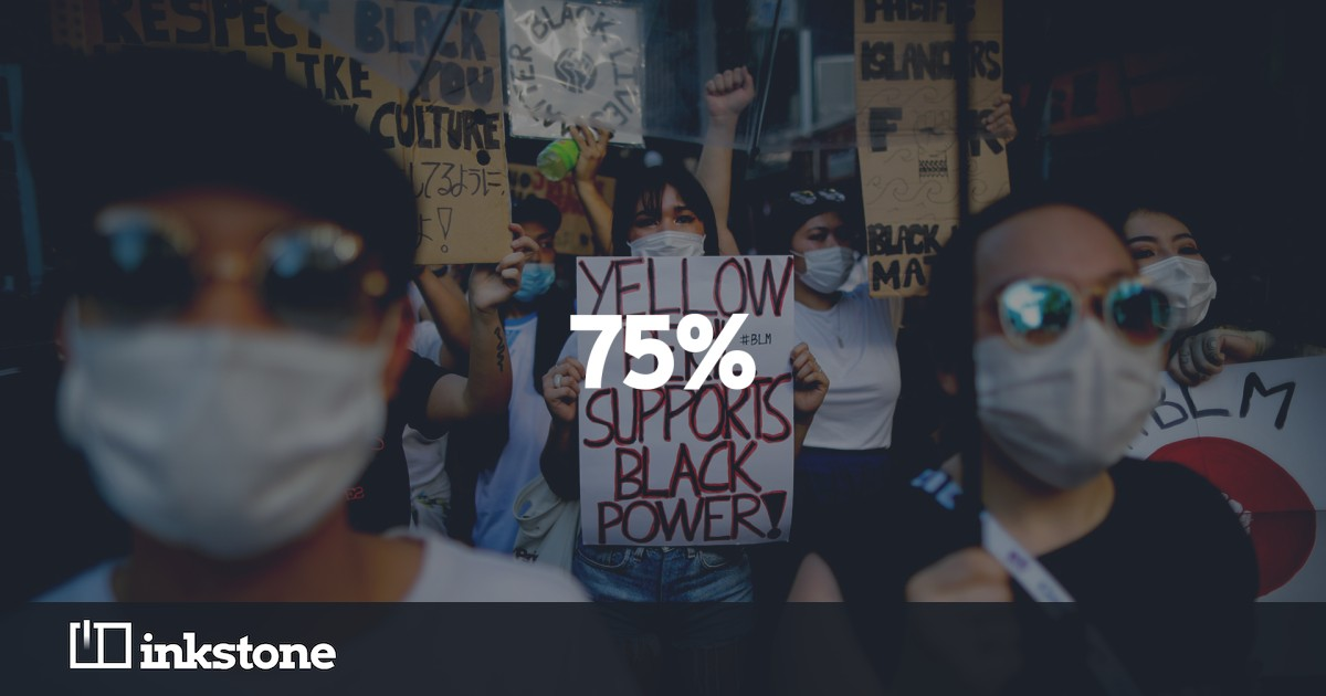 www.inkstonenews.com: Inkstone Index: Black Lives Matter gets more support from Asian-Americans than whites
