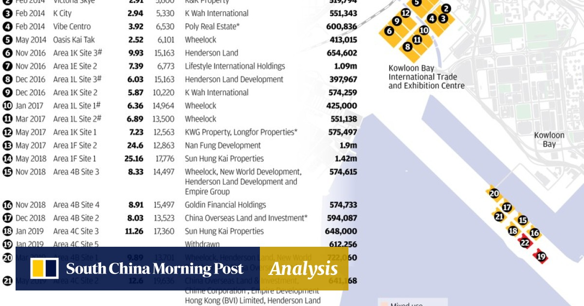 Hong Kong developer walks away from HK$11 1 billion Kai Tak project