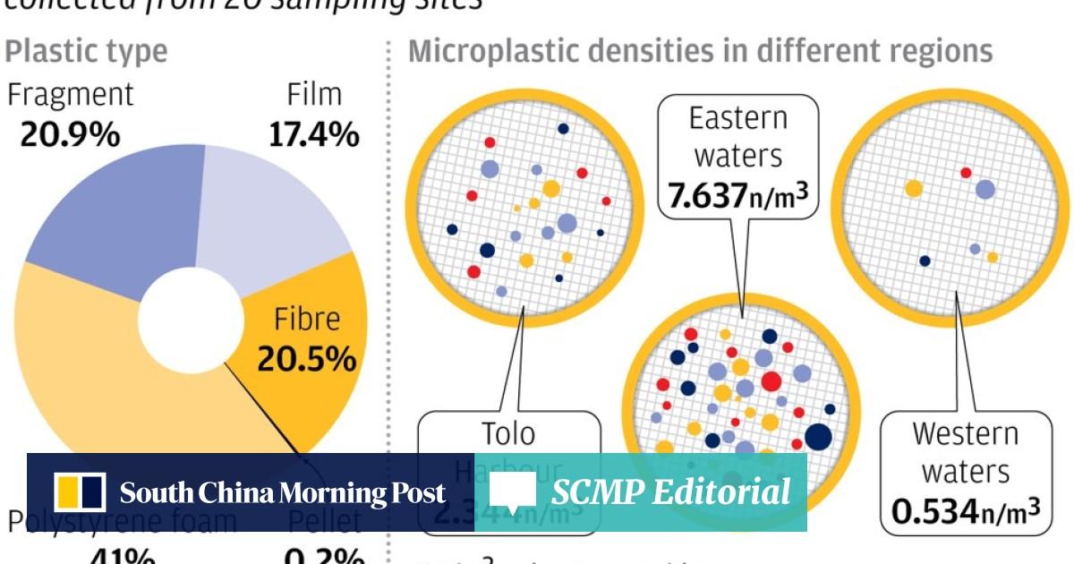 Seas Around Hong Kong Swamped In Microplastics As City S