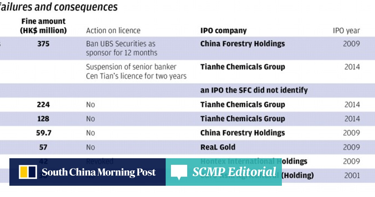 Hong Kong securities regulator fines top investment banks US