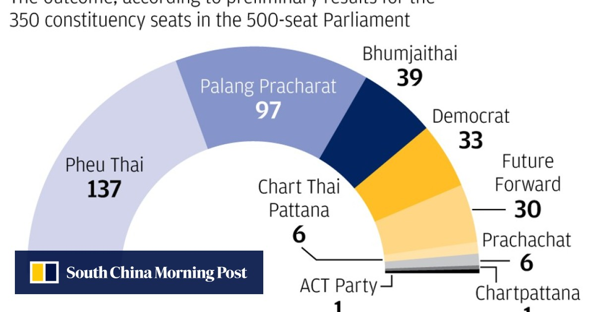 Thailands Election Was Heavily Tilted Towards Pro Junta Palang