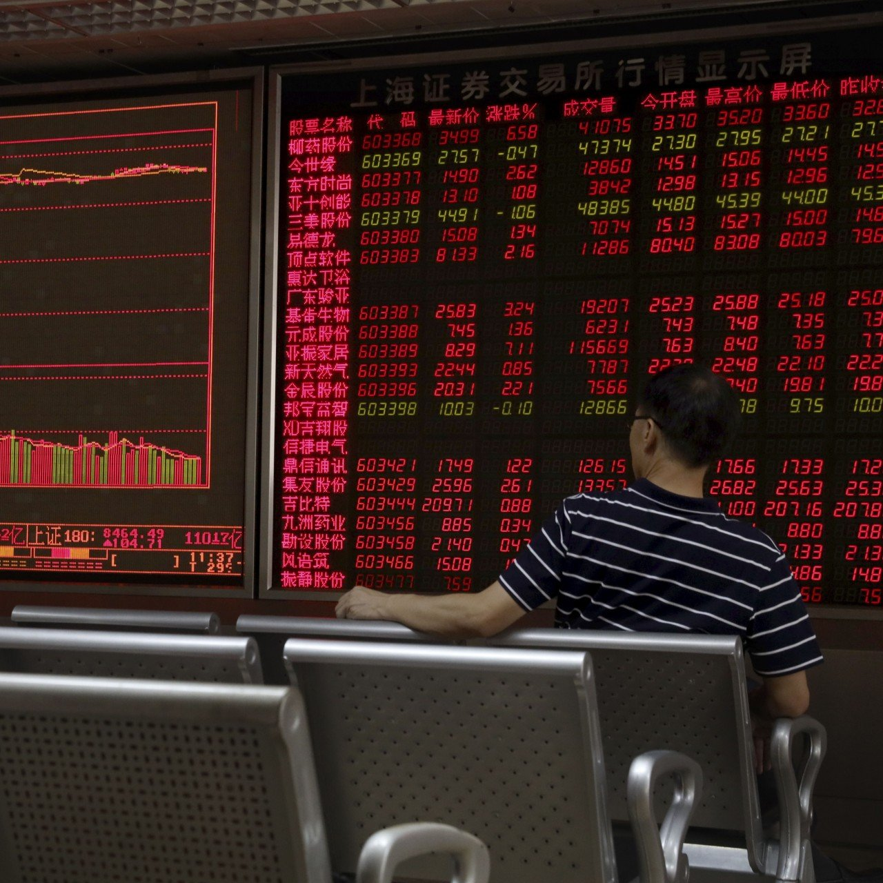 China shares climb on improved trade sentiment, while Hong